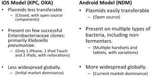"""The """"iOS"""" and """"Android"""" models of the spread of various carbapenemases"""