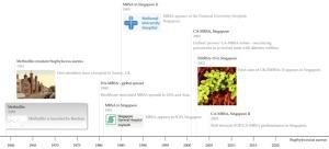 MRSA timeline, Singapore