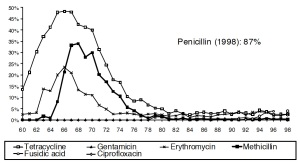 DANMAP 1999. MRSA rates from 1960s to 1998.