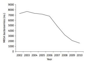 England MRSA rates.