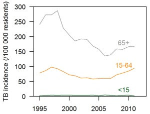 TB incidence by age band in Singapore - apparent rise among the elderly