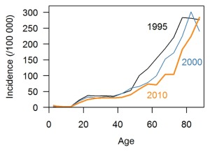 TB incidence by age in Singapore