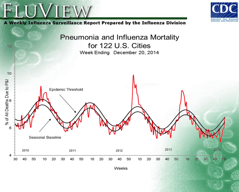 Flu season dates in Perth