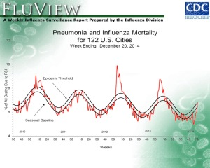 Seasonal baseline and epidemic thresholds for influenza and pneumonia mortality in the US (Source: CDC Flu Weekly).