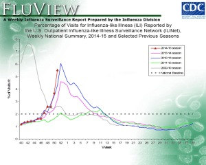 Percentage of outpatient visits for influenza-like illness (ILI), captured by the US Outpatient ILI Surveillance Network (Source: CDC Flu Weekly).