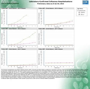 Comparison of influenza hospitalisation rates among those age 50 and above for the current and past 5 influenza seasons (source: CDC Fluview)
