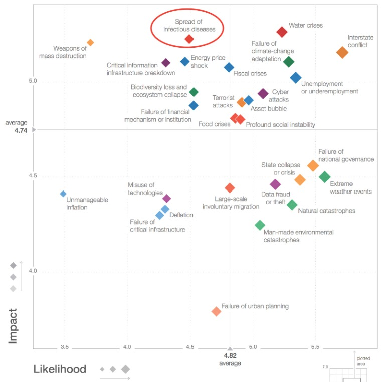 Global risks 2015 in terms of likelihood and impact. Obtained from the World Economic Forum Global Risks Report 2015.
