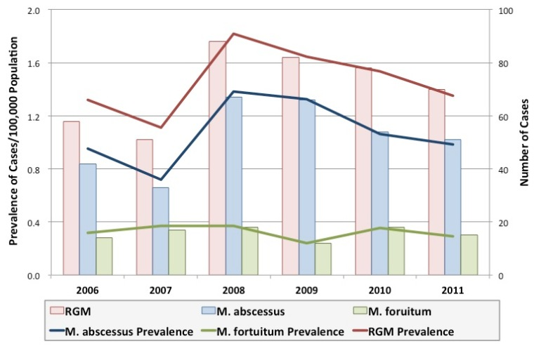 Prevalence and number of RGM infections in Singapore, 2006-2011.