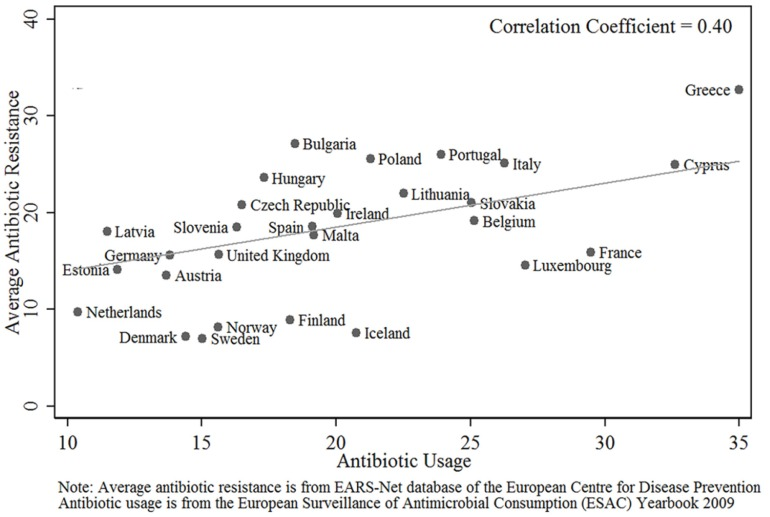 Correlation of antibiotic  use and average antibiotic resistance in European countries. Chart from: http://journals.plos.org/plosone/article?id=10.1371/journal.pone.0116746