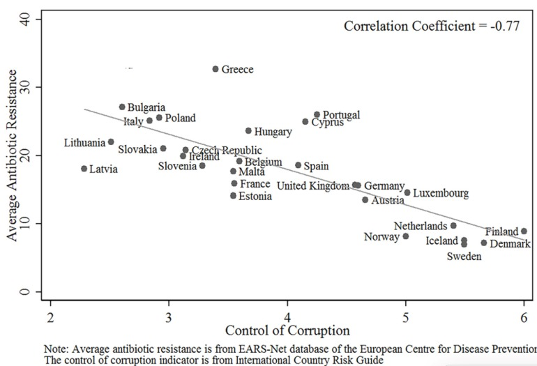 Strong negative correlation between control of corruption (quality of governance) and antimicrobial resistance in European countries. Chart from: http://journals.plos.org/plosone/article?id=10.1371/journal.pone.0116746