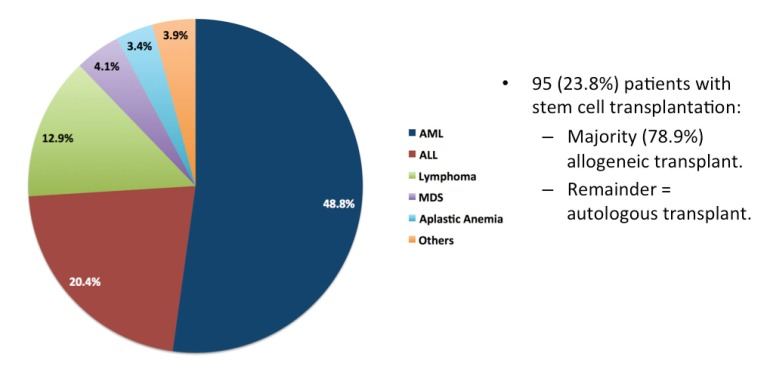 Distribution of haematological disorders among the 412 patients with invasive fungal infections.