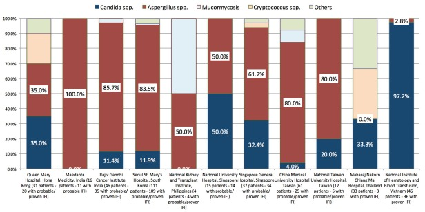 Distribution of fungi causing invasive fungal infections (IFIs) by institution. Note that only percentages for probable and proven IFIs are shown (by definition, it is impossible to define the fungal aetiology for possible IFI)