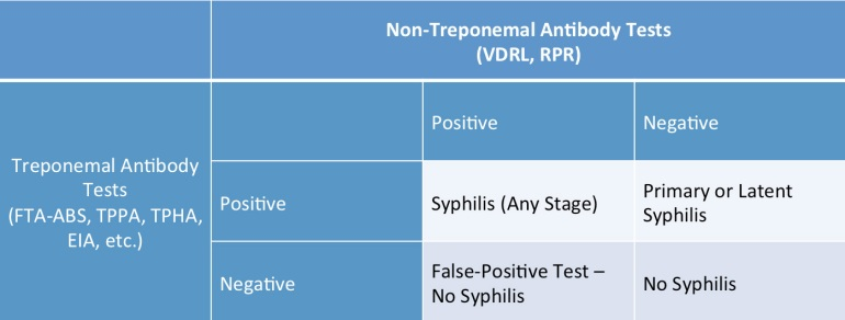 Combinations of syphilis serological testing results and their interpretations.