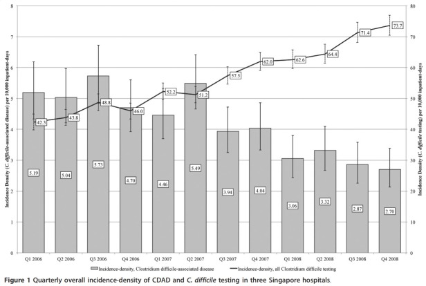 Falling Clostridium difficile  incidence in 3 Singaporean hospitals, 2006-2008 (figure from BMC Research Notes).