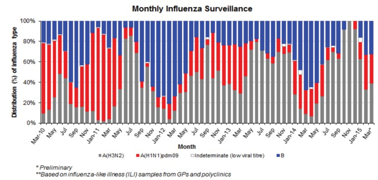 Influenza subtypes in Singapore showing a fall in influenza A(H3N2) in Feb and Mar 2015 (graphic from the MOH weekly infectious diseases bulletin).