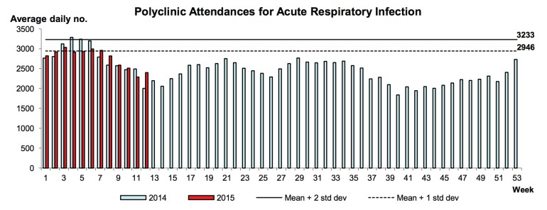 Acute respiratory infections reported by the polyclinics in Singapore (graphic from the MOH weekly infectious diseases bulletin).