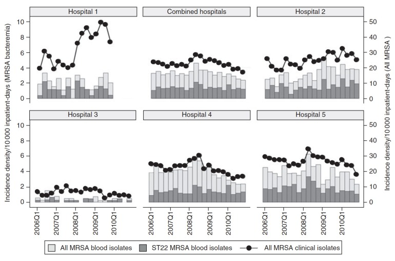 MRSA incidence-density in local public sector hospitals. Dark bars represent UK-EMRSA-15. Note that although MRSA rates fell in many hospitals from 2008, UK-EMRSA-15 rates were not significantly affected.