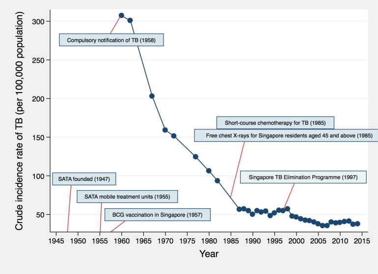 Incidence of TB in Singapore over time.