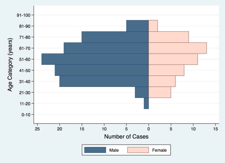MERS-CoV-infected patients in South Korea, by age group and gender.