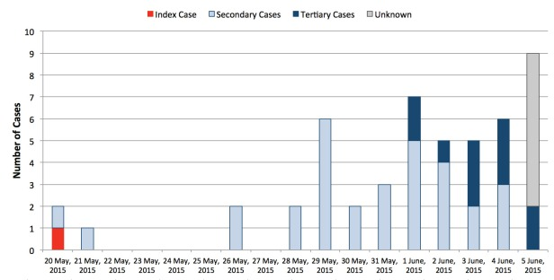 Cases of MERS-CoV infection in South Korea based on date of confirmation.