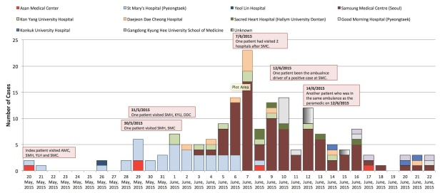 MERS-CoV cases in South Korea according to date of confirmation and hospitals involved.
