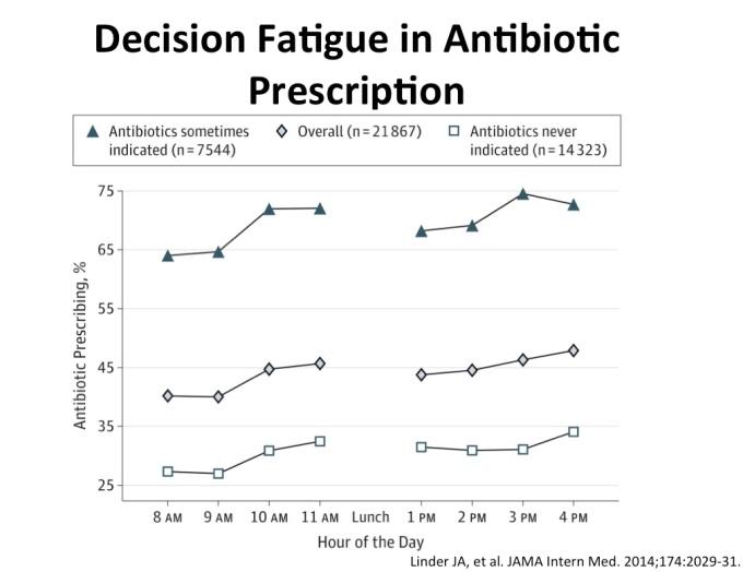 decision-fatigue
