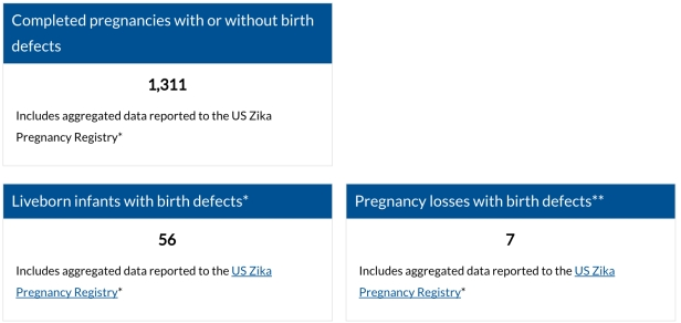 Zika-2-pregresigster
