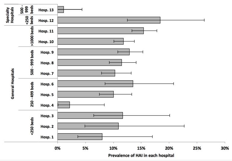 HAI-PPS-chart