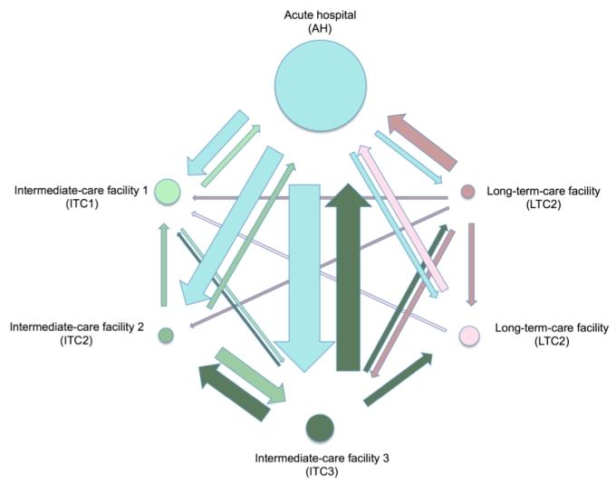 MRSA-transmission-network-2017