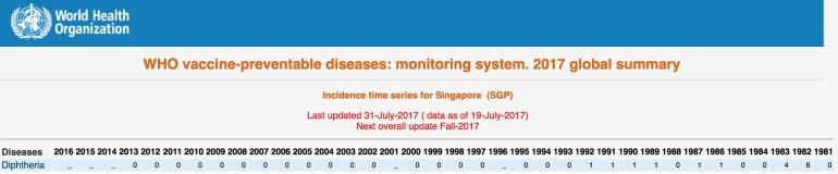 Diphtheria-Singapore