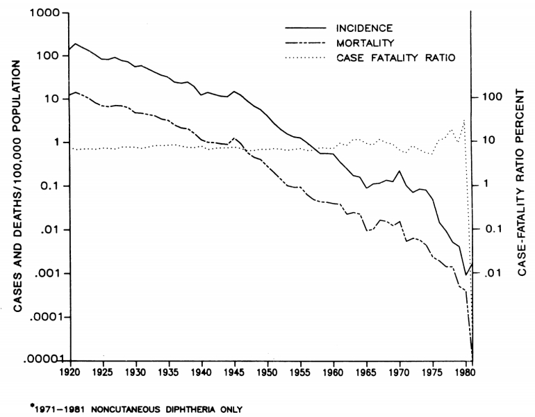 US-diphtheria-rates