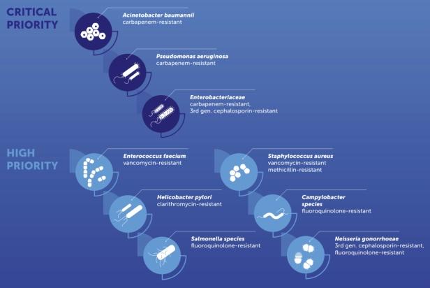 P-pathogens
