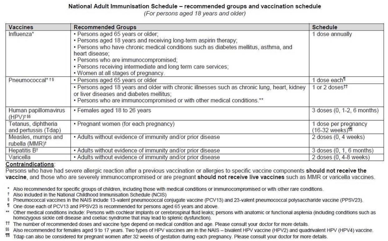 national adult immunization schedule, singapore | miphidic