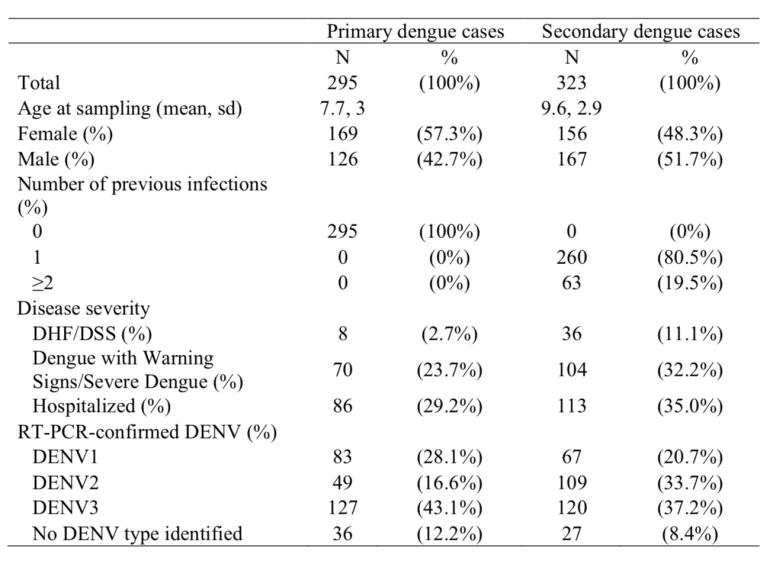 Science-DengueADE2