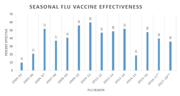 Flu-US-efficacy