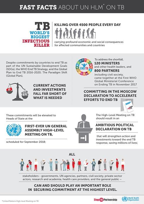 Fast_facts_UNGA_HLM_TB