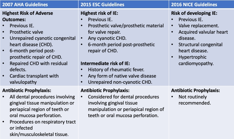 Prophylaxis-guidelines-2018